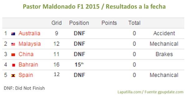 MaldonadoresultadosGPEspaña2015