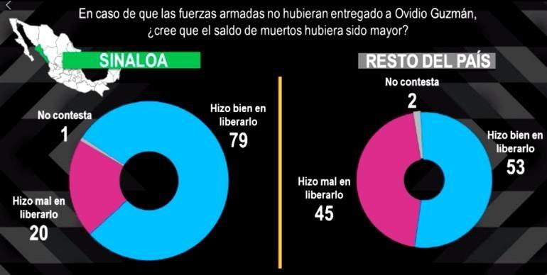 Culiacanazo: Liberación del Chapito, bien 53%, mal 45%: Mitofsky