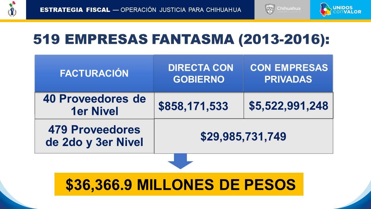 Con exgobernador facturaron 36 mil 366.9 millones de pesos para 519 empresas fantasma
