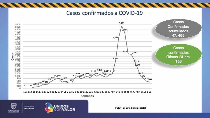 Suman 4 mil 398 defunciones y 47 mil 466 contagios en la entidad
