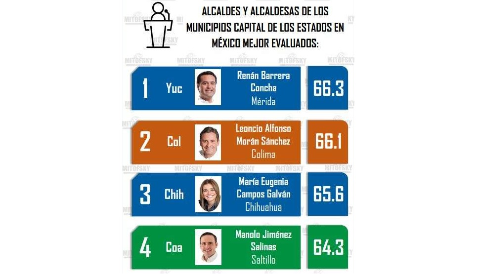 Entra Maru en el top 5 de alcaldes con mejor aprobación ciudadana