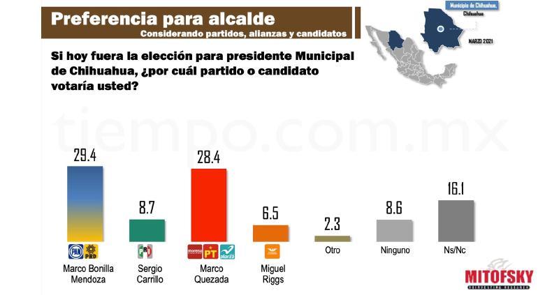 Preferencia alcalde Chihuahua; Bonilla 29.4, Quezada 28.4: Mitofsky