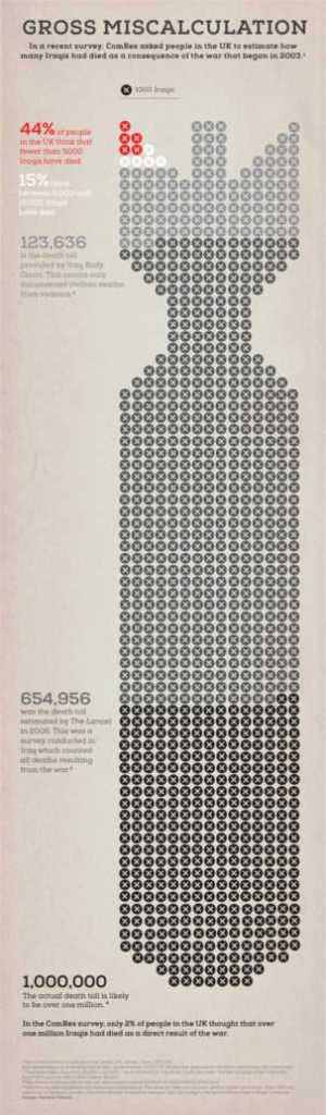 une bombe représentant le nombre de mort de la guerre d'irak