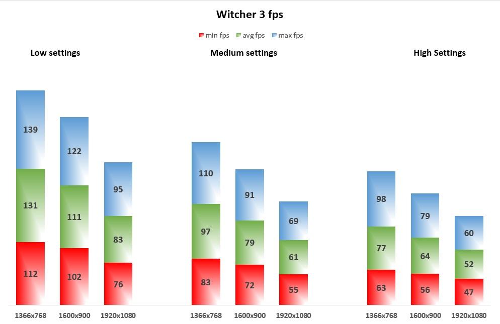 Witcher 3 fps