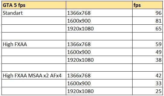 GTA V таблица