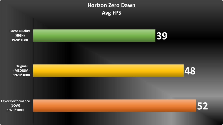Horizon Zero Dawn graph