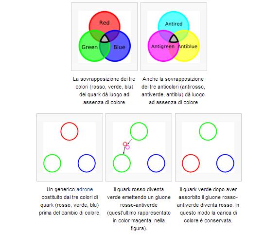 Colori dei quark