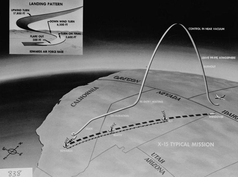 X-15 schema di volo (NASA)
