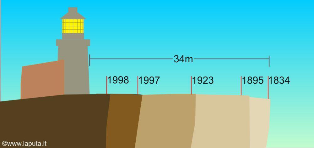 belle-tout-erosion