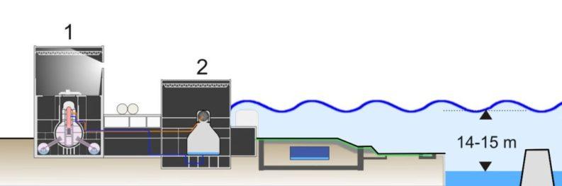 Sezione della centrale di Fukushima 1 con livello medio del mare e livello delle onde del maremoto.