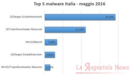 ESET_top_5_malware_maggio_2016