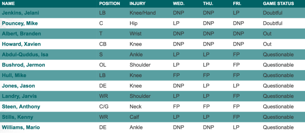 Dolphins' skadesrapport uge 11 (image credit: www.miamidolphins.com)