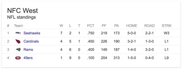 Stillingen i NFC West efter 11 spilleuger