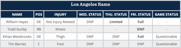 Rams skadesrapport uge 12 (image credit: www.turfshowtimes.com)