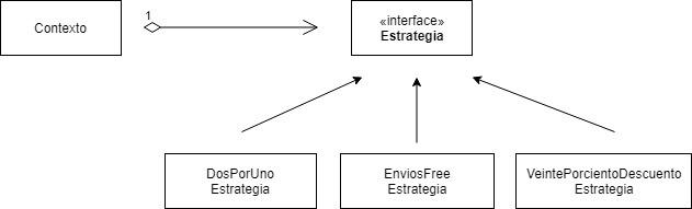 Diagrama Patrón de diseño Estrategia