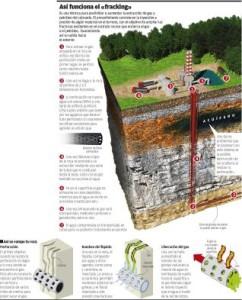 """Funcionamiento del """"fracking"""""""