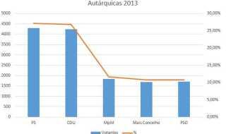 autarquicas2013_am