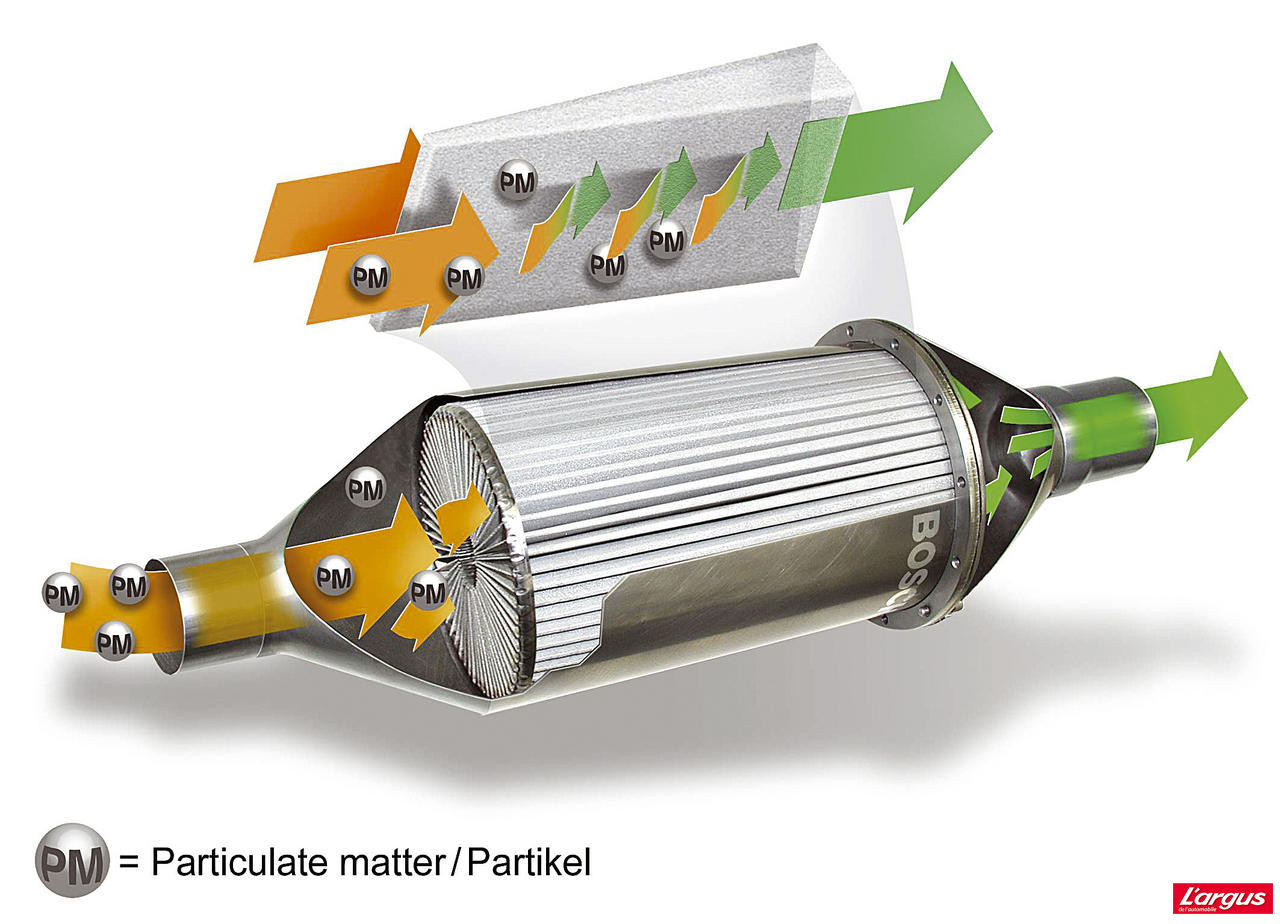 Filtre A Particules Le Pot De La Discorde L Argus
