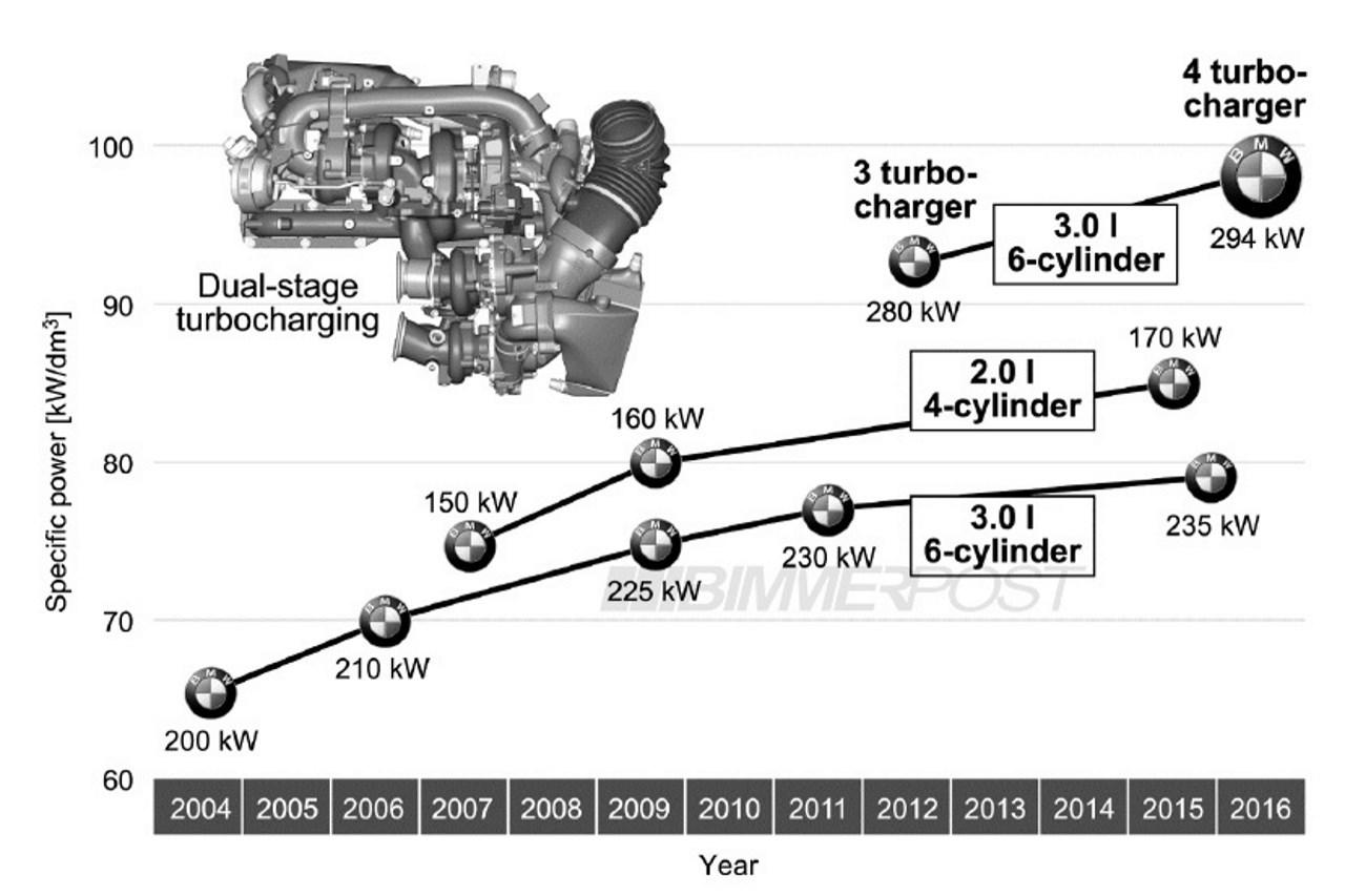 4 Turbos Pour Le Nouveau Moteursel Bmw 6 Cylindres En