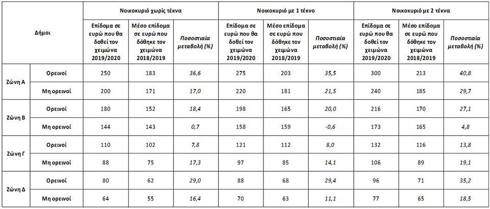 Οι όροι και οι προϋποθέσεις για το επίδομα πετρελαίου - Αναλυτικοί πίνακες