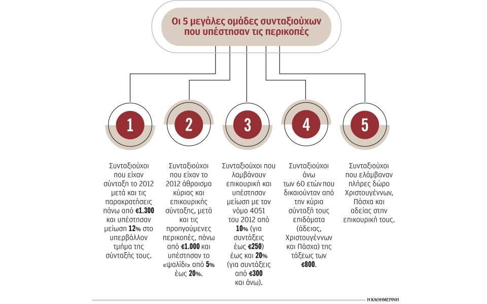 Το «μπαλάκι» στην κυβέρνηση για αναδρομικά συνταξιούχων