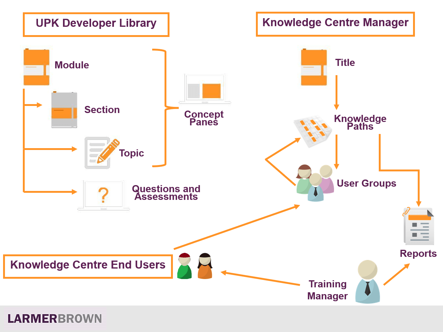 UPK and the Knowledge Center