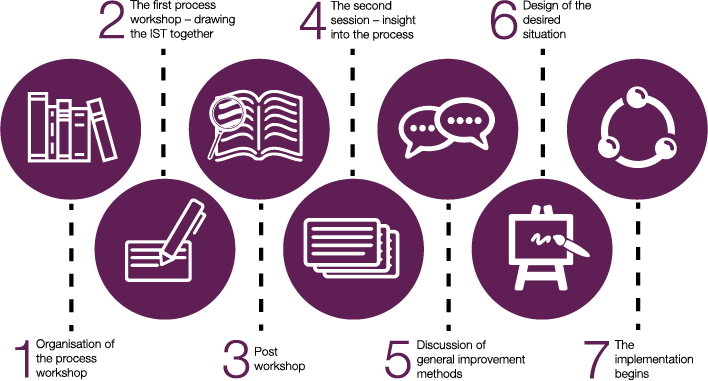 Effective Process Workshop Steps