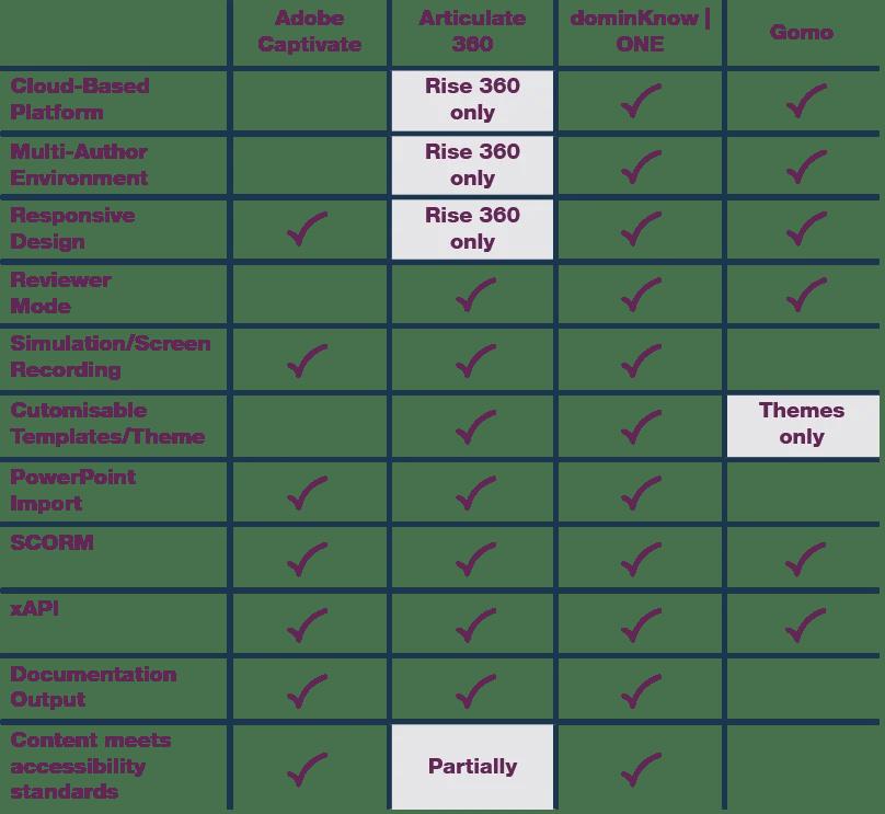 Comparison of eLearning Content Development Tools