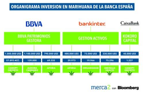 Entidades bancarias invierten en cannabis