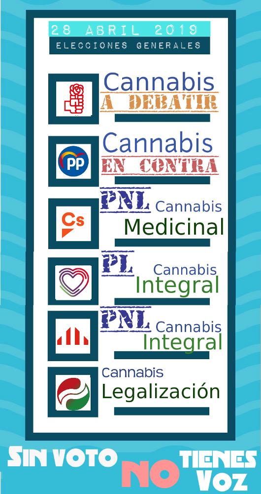 Elecciones Generales y cannabis ¿Cuál es su posición?