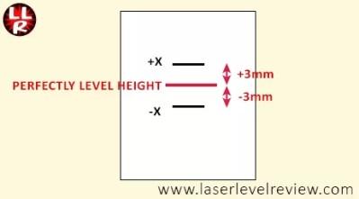 Laser accuracy tolerances