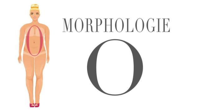 morphologie-en-o