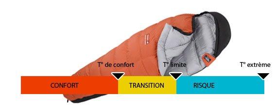 sac-de-couchage-temperature