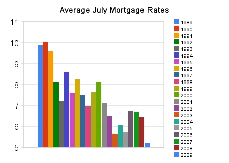 Average Mortgage Rates Over 20 Years