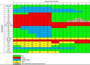 blackjack basic strategy chart