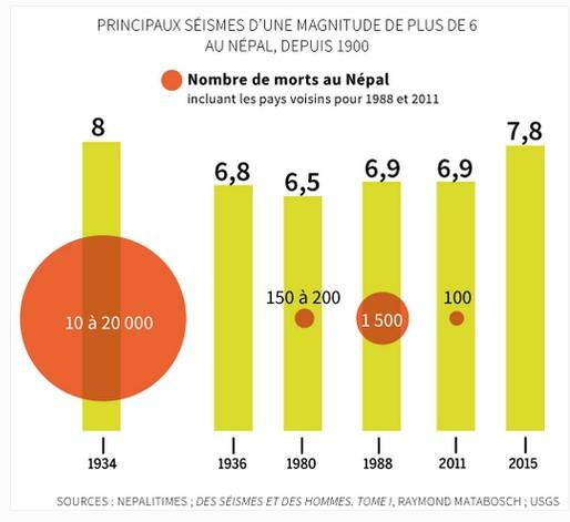 tremblement-de-terre-nepal-chiffres