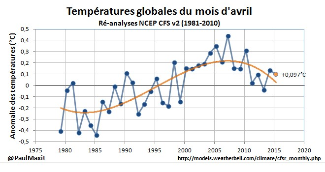 temperatures-globales-avril-2015