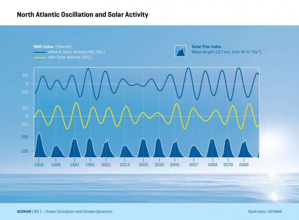 NAO et activité solaire