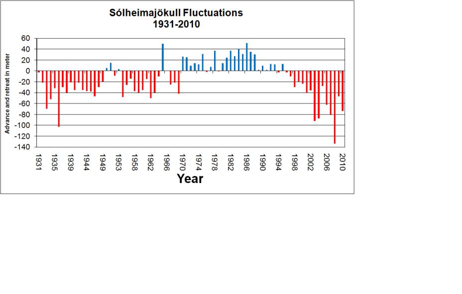 fluctuations-glacier-solheimajokull