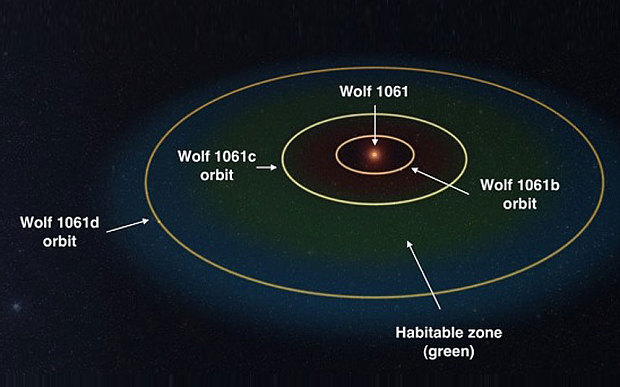 Wolf-1061c