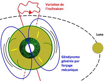 lune-terre-influence-gravitationnelle