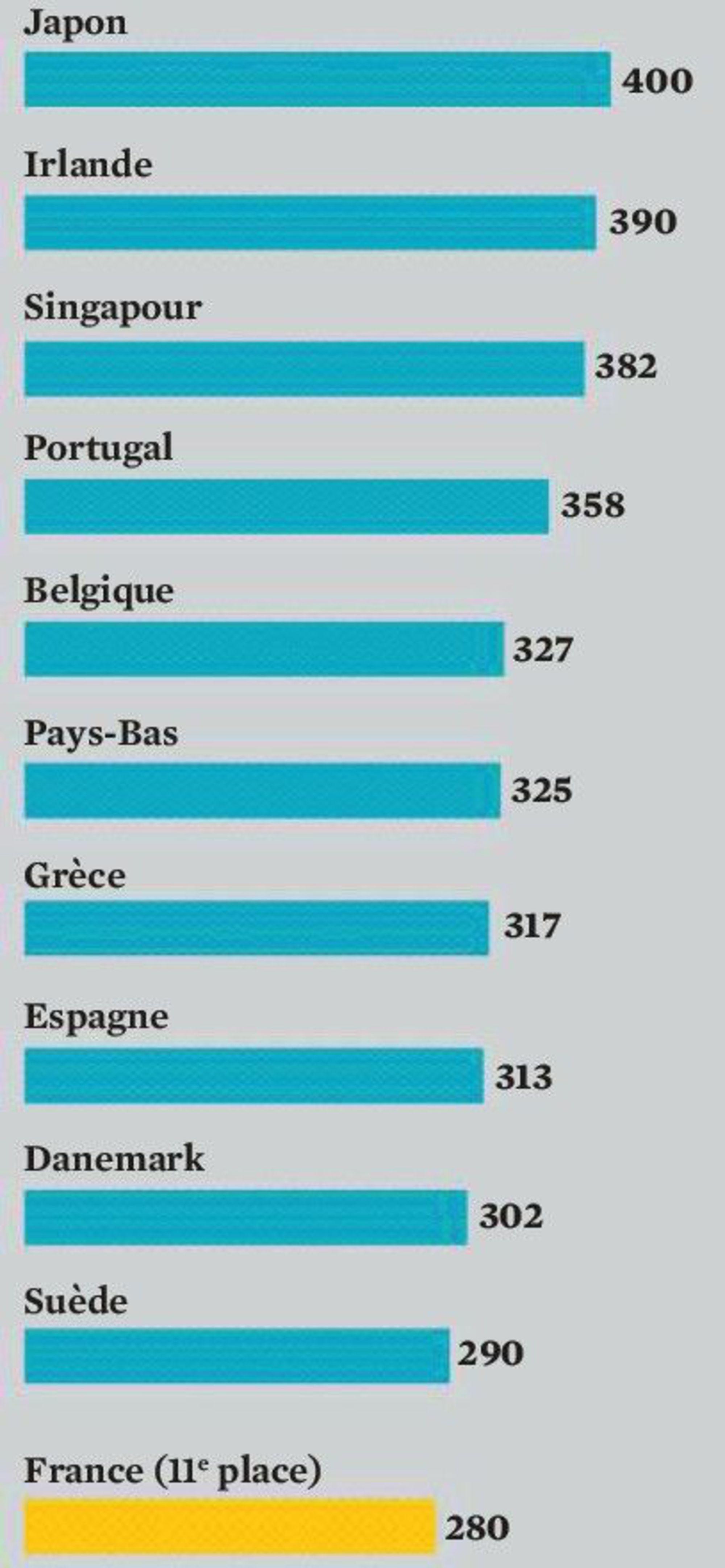 pays-les-plus-endettes