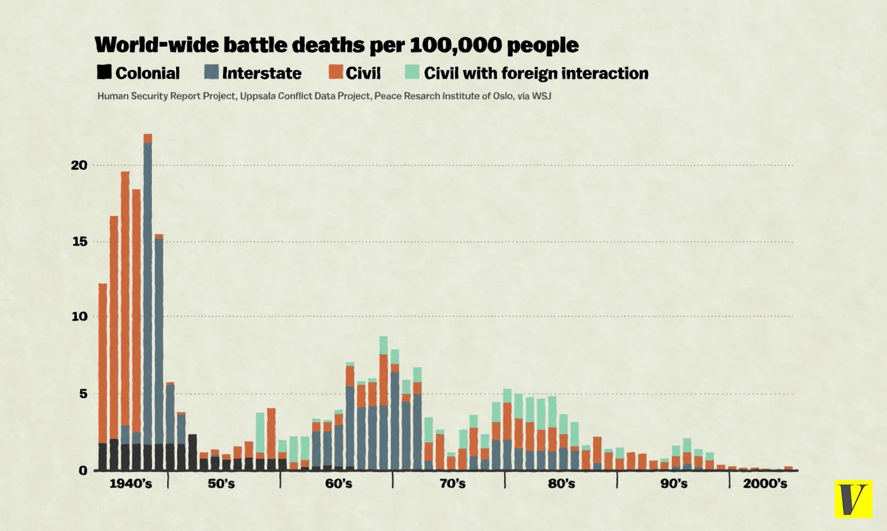 graphique-victimes-de-guerre