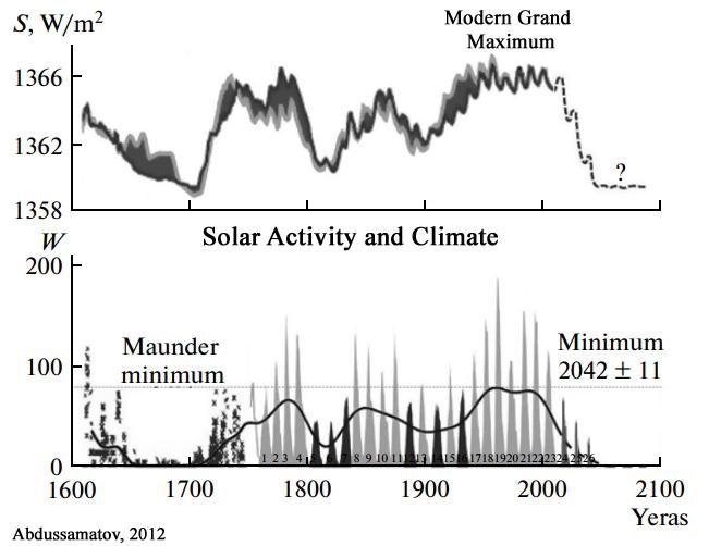 Cooling-Forecast-Solar-Abdussamatov-2012