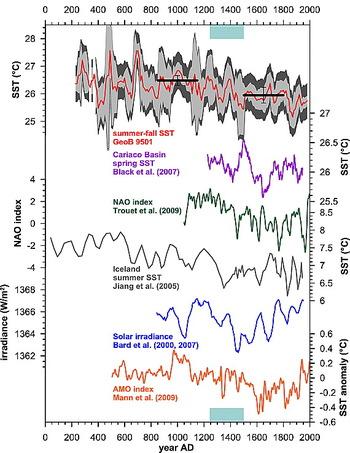températures depuis 1700 ans