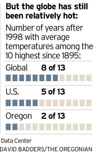 état du réchauffement climatique