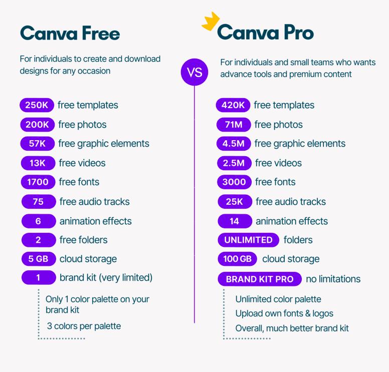 Canva Free VS Pro
