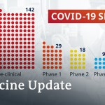 Coronavirus vaccine replace: How shut are we? | COVID-19 Replace