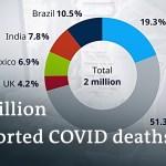 World COVID-19 loss of life toll set to cross 2 million | Coronavirus Newest