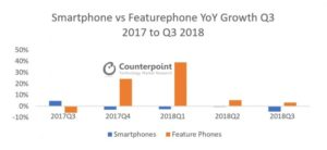 Feature Phone Sales Growth For Fourth Consecutive Quarter, iTel And HMD Top Global Market Sales | LATESTPHONEZONE